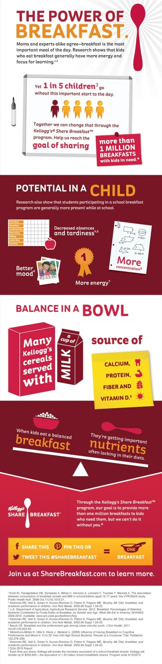 Kelloggs Share Breakfast Infographic