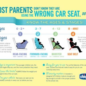 Are you using the right car seat for your child?